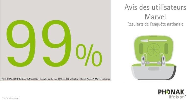 99% des utilisateurs jugent que les versions recha…